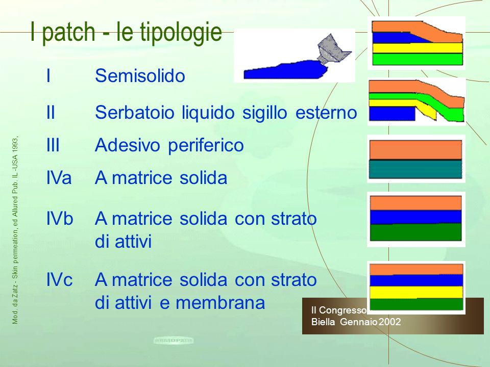 I patch - le tipologie I Semisolido