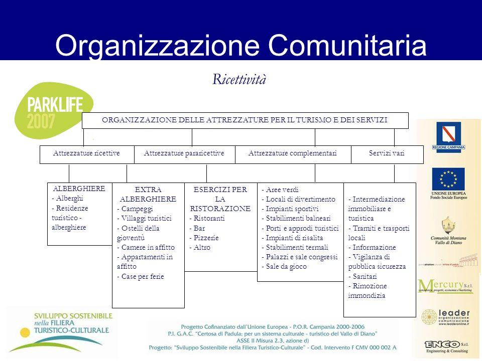 Organizzazione Comunitaria