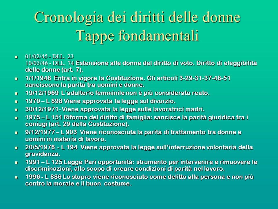 Cronologia dei diritti delle donne Tappe fondamentali