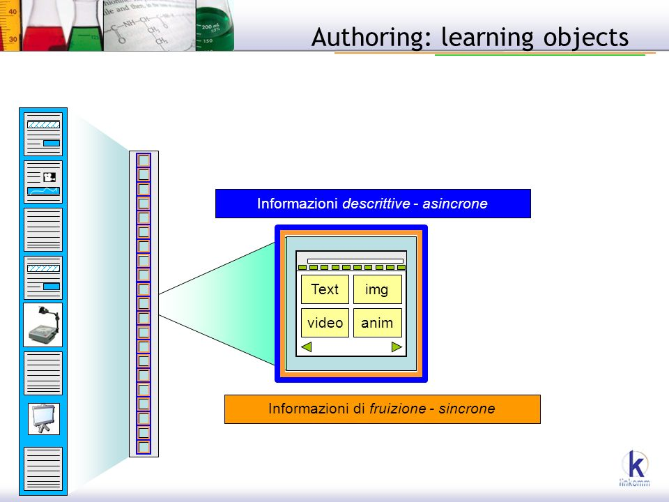Authoring: learning objects