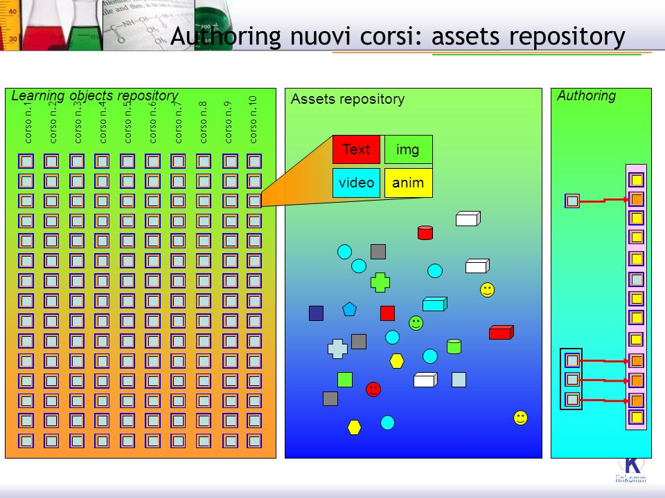 Authoring nuovi corsi: assets repository