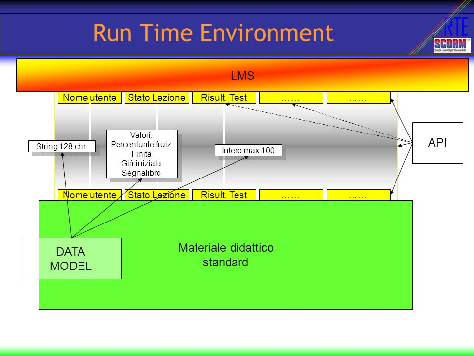Run Time Environment LMS API Materiale didattico standard DATA MODEL