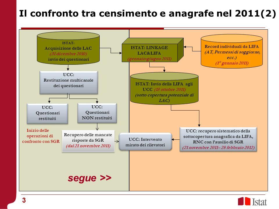 segue >> Il confronto tra censimento e anagrafe nel 2011(2)