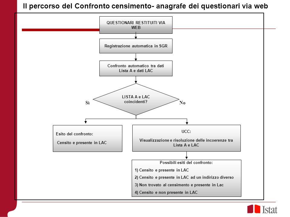 Il percorso del Confronto censimento- anagrafe dei questionari via web