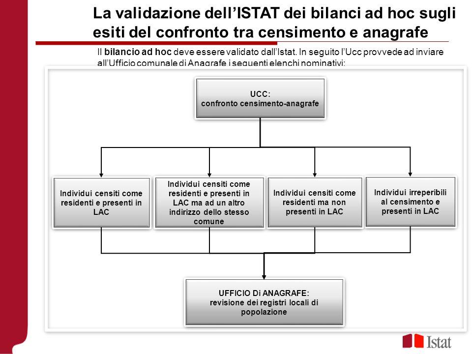 La validazione dell'ISTAT dei bilanci ad hoc sugli esiti del confronto tra censimento e anagrafe