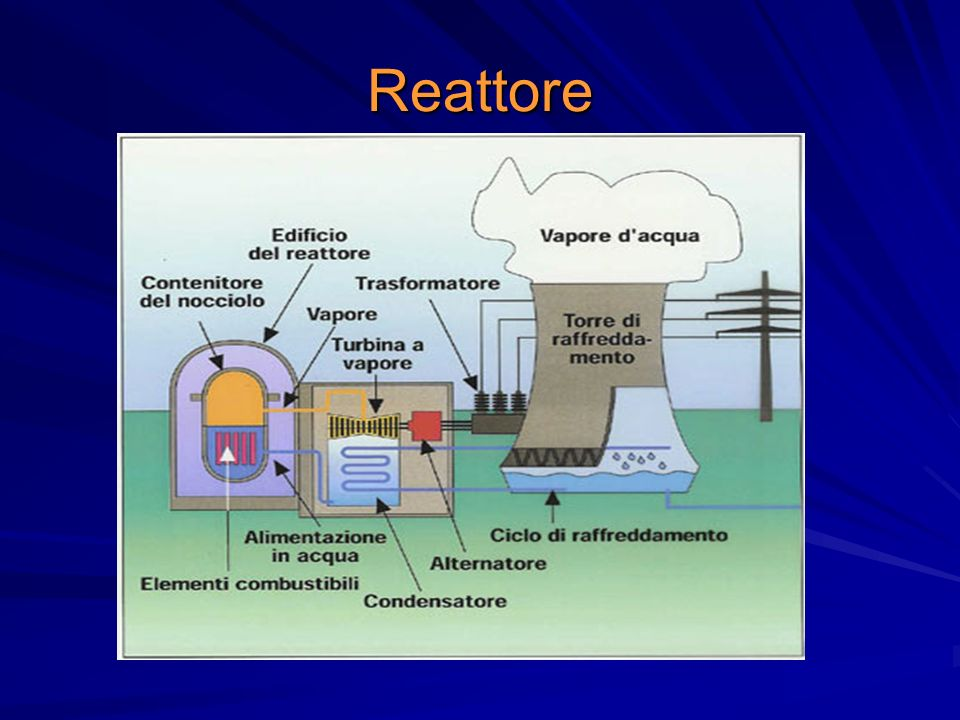 Reattore