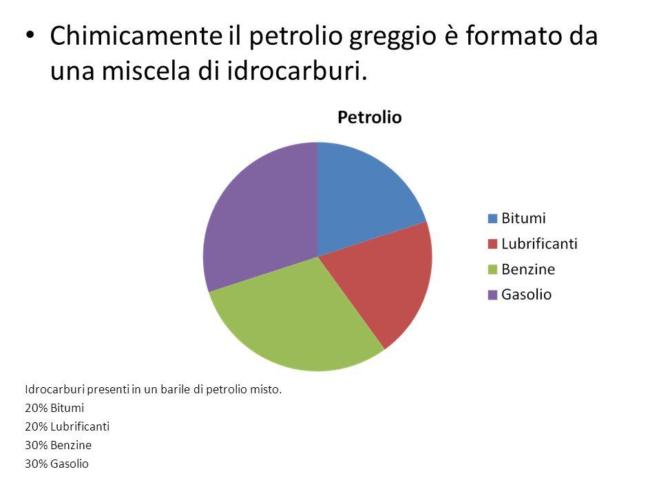 Chimicamente il petrolio greggio è formato da una miscela di idrocarburi.