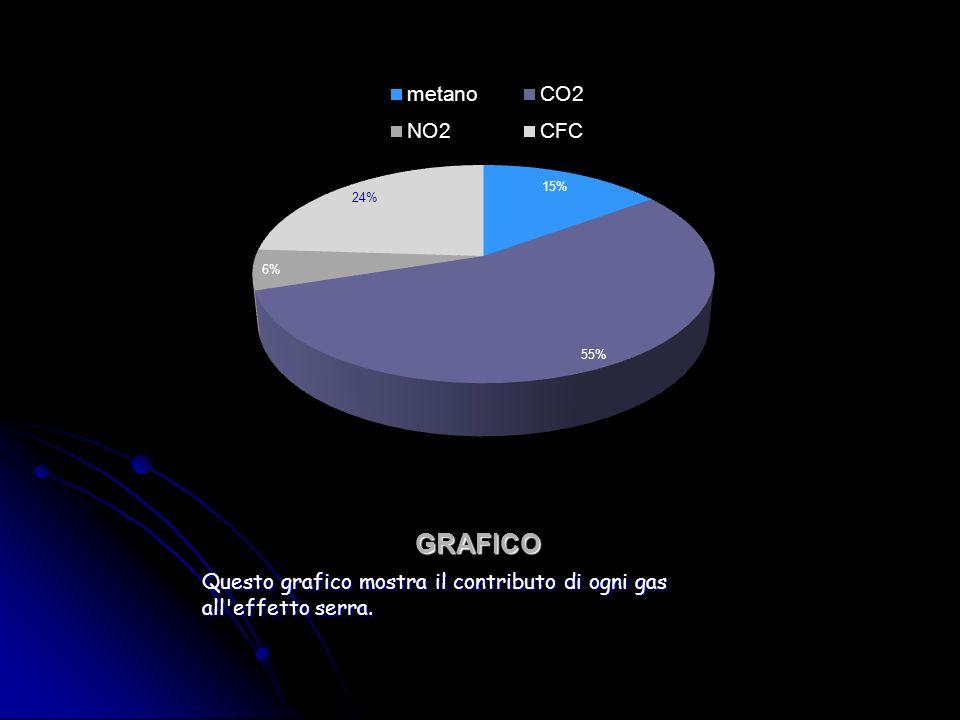 GRAFICO Questo grafico mostra il contributo di ogni gas all effetto serra.