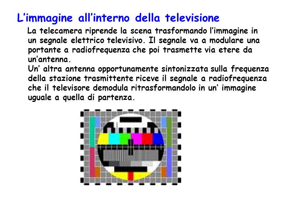 L'immagine all'interno della televisione