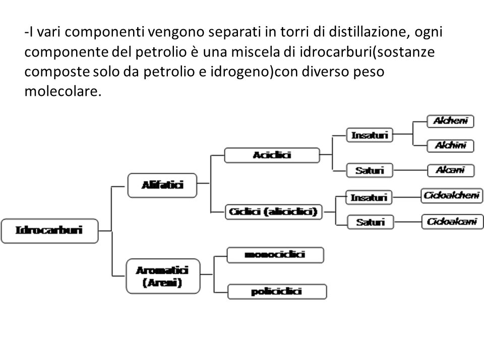 -I vari componenti vengono separati in torri di distillazione, ogni componente del petrolio è una miscela di idrocarburi(sostanze composte solo da petrolio e idrogeno)con diverso peso molecolare.