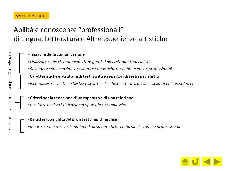 Secondo Biennio Abilità e conoscenze professionali di Lingua, Letteratura e Altre esperienze artistiche.