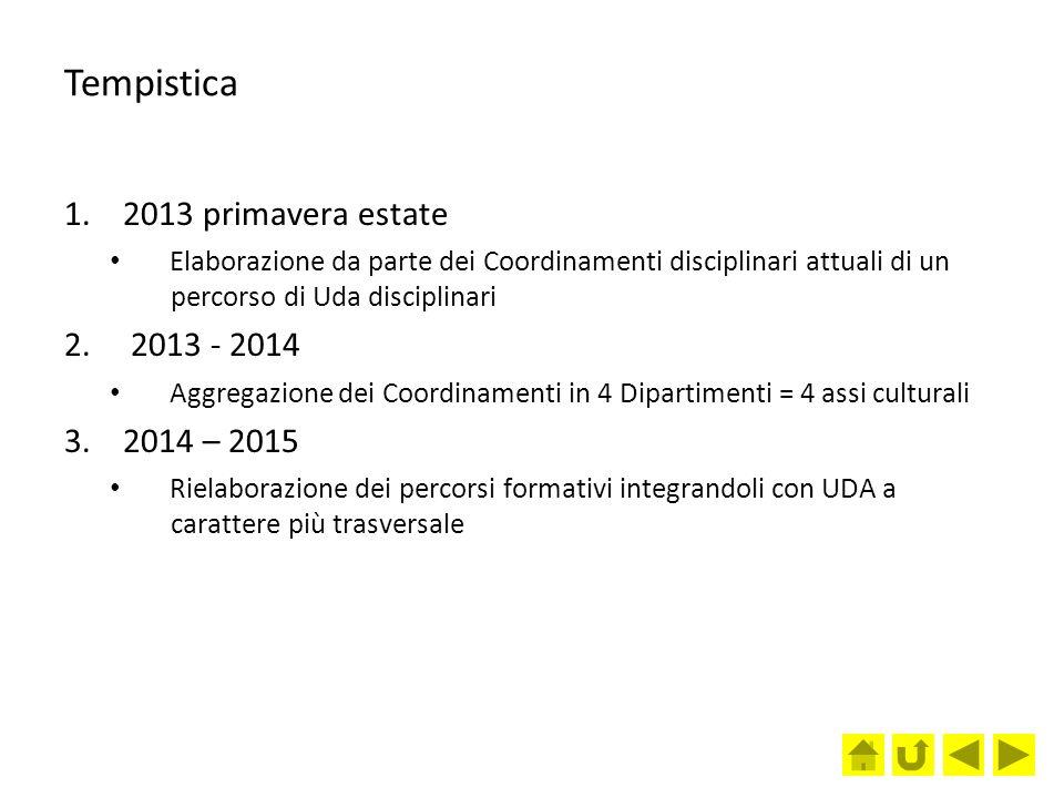 Tempistica 2013 primavera estate 2013 - 2014 2014 – 2015