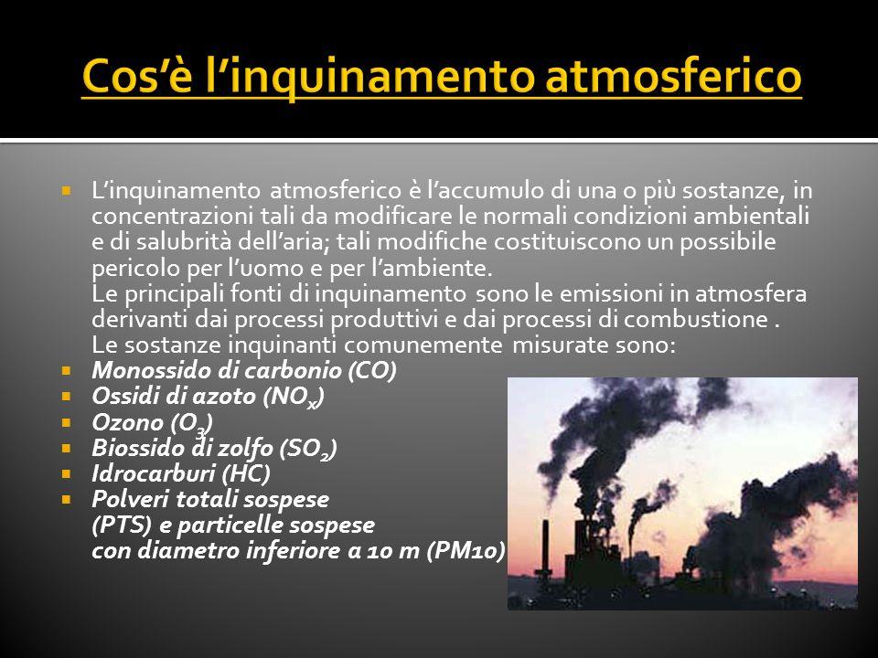 Cos'è l'inquinamento atmosferico