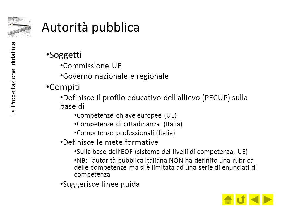Autorità pubblica Soggetti Compiti Commissione UE
