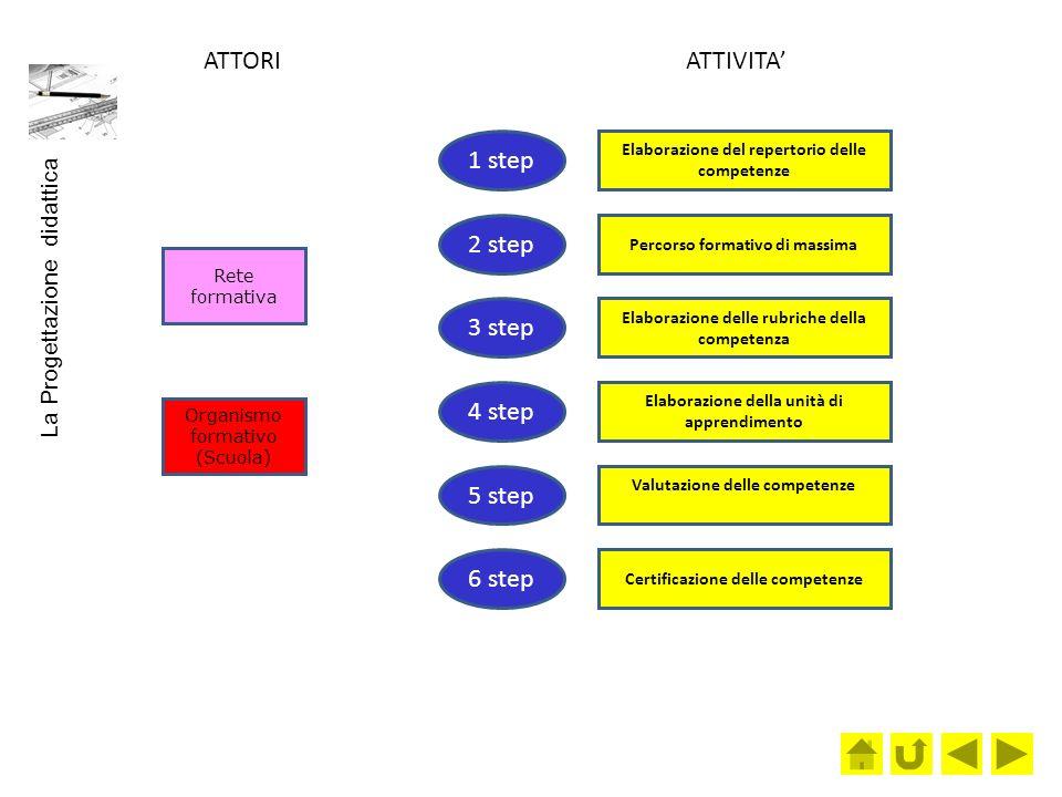 ATTORI ATTIVITA' 1 step 2 step 3 step 4 step 5 step 6 step