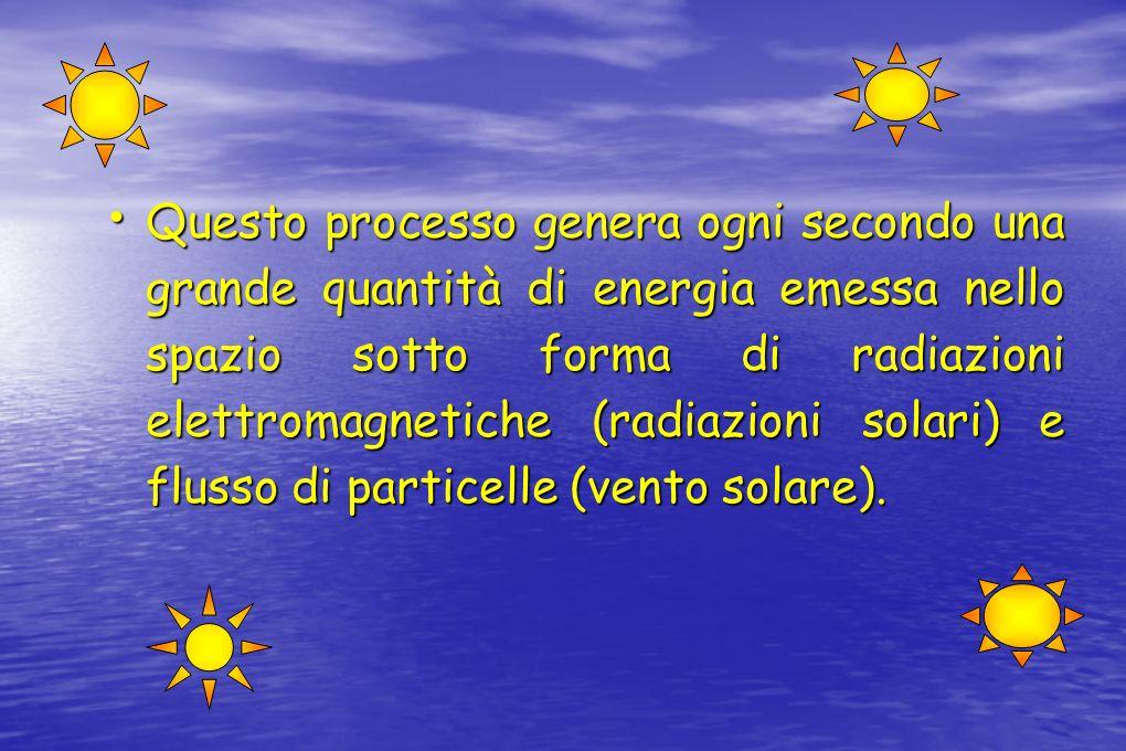 Questo processo genera ogni secondo una grande quantità di energia emessa nello spazio sotto forma di radiazioni elettromagnetiche (radiazioni solari) e flusso di particelle (vento solare).