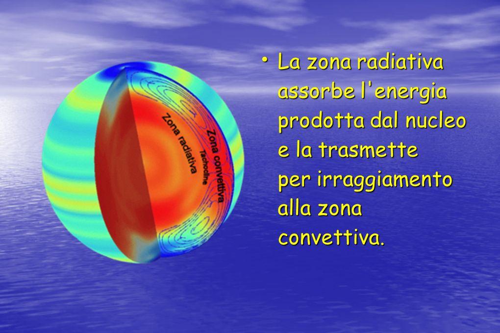 La zona radiativa assorbe l energia prodotta dal nucleo e la trasmette per irraggiamento alla zona convettiva.