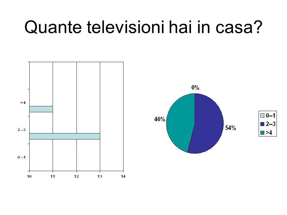 Quante televisioni hai in casa
