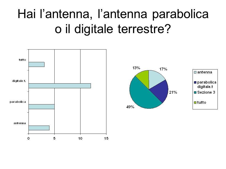 Hai l'antenna, l'antenna parabolica o il digitale terrestre