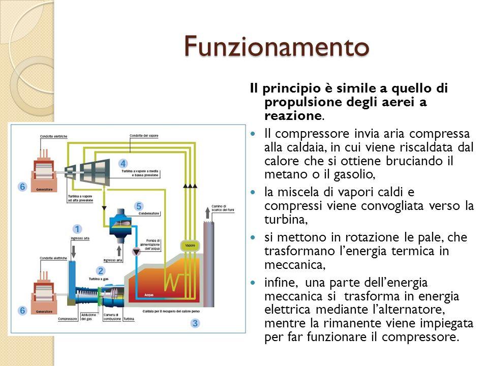 Funzionamento Il principio è simile a quello di propulsione degli aerei a reazione.