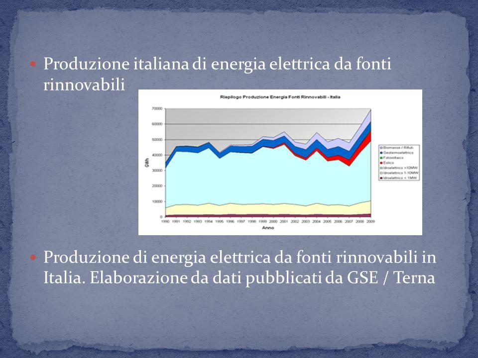 Produzione italiana di energia elettrica da fonti rinnovabili