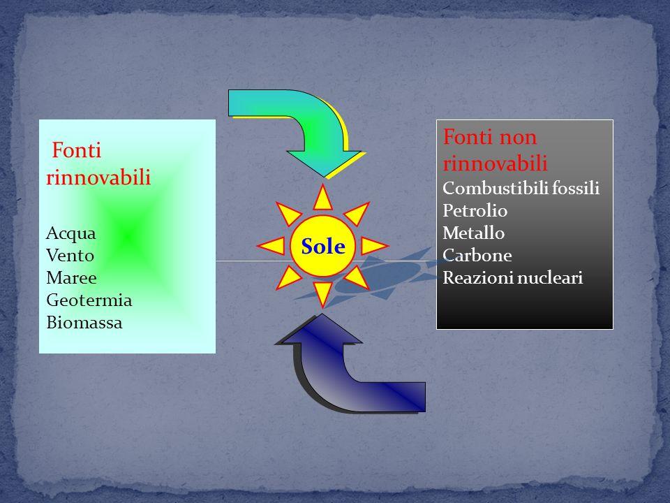 Fonti non rinnovabili Fonti rinnovabili Sole Acqua Vento Maree