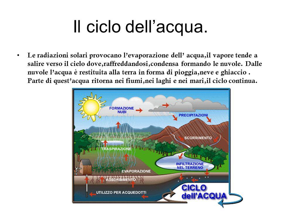 Il ciclo dell'acqua.