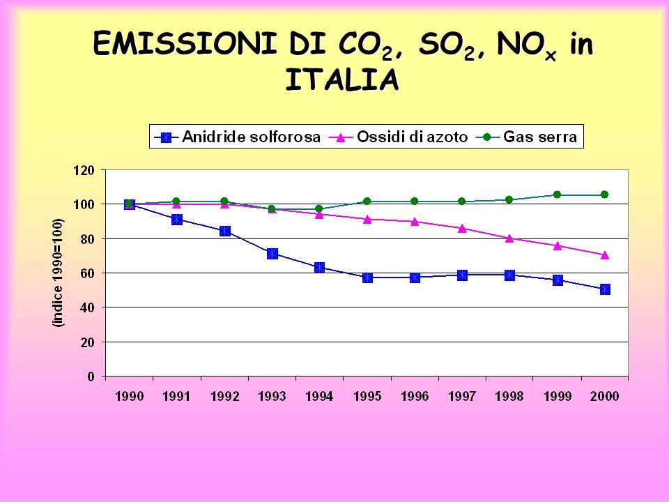 EMISSIONI DI CO2, SO2, NOx in ITALIA