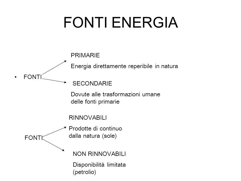 FONTI ENERGIA PRIMARIE Energia direttamente reperibile in natura FONTI