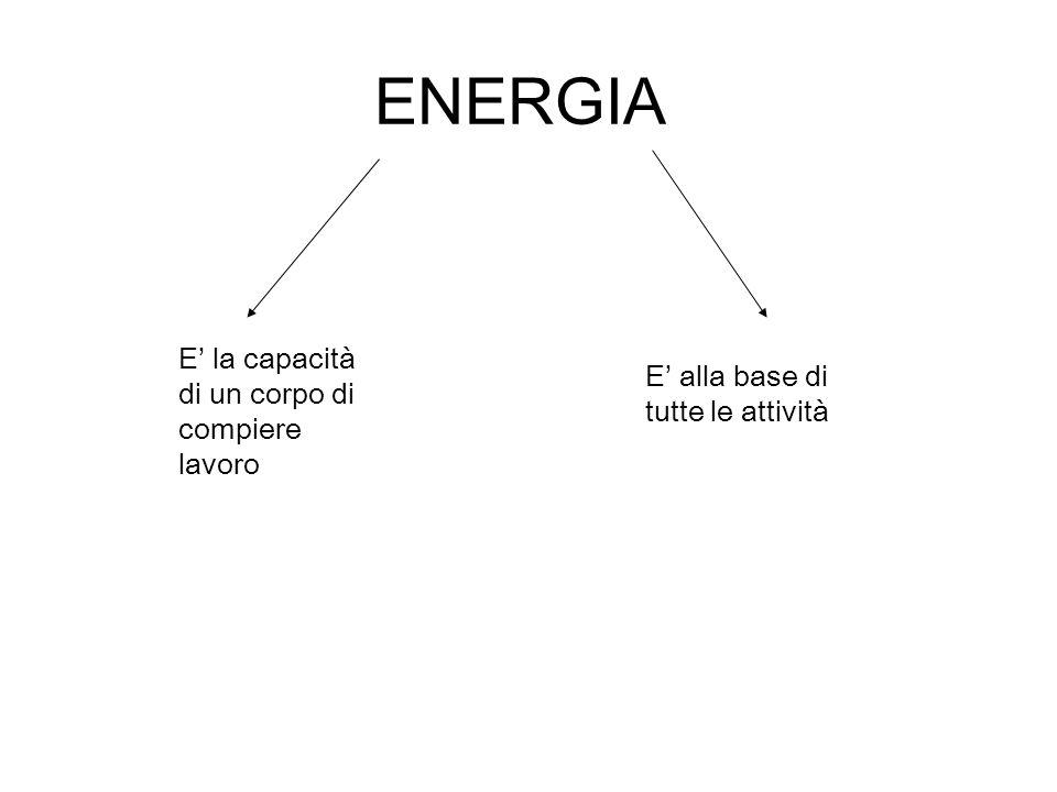 ENERGIA E' la capacità di un corpo di compiere lavoro