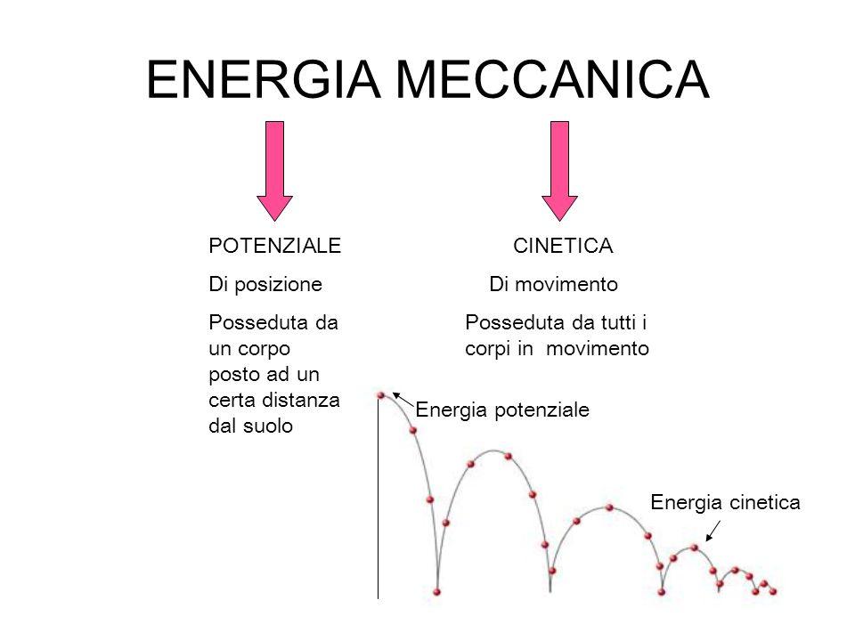 ENERGIA MECCANICA POTENZIALE Di posizione