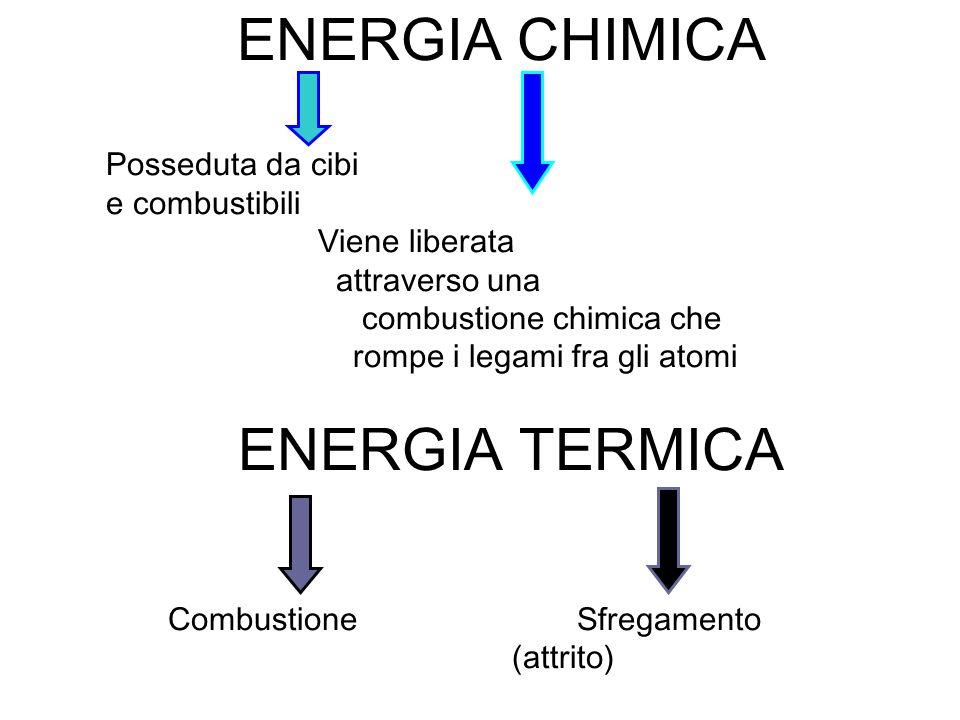 ENERGIA CHIMICA Posseduta da cibi e combustibili Viene liberata attraverso una combustione chimica che rompe i legami fra gli atomi ENERGIA TERMICA Combustione Sfregamento (attrito)