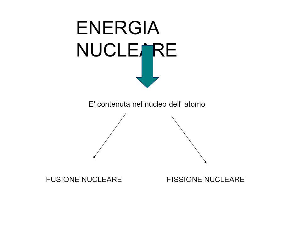 ENERGIA NUCLEARE E contenuta nel nucleo dell atomo FUSIONE NUCLEARE