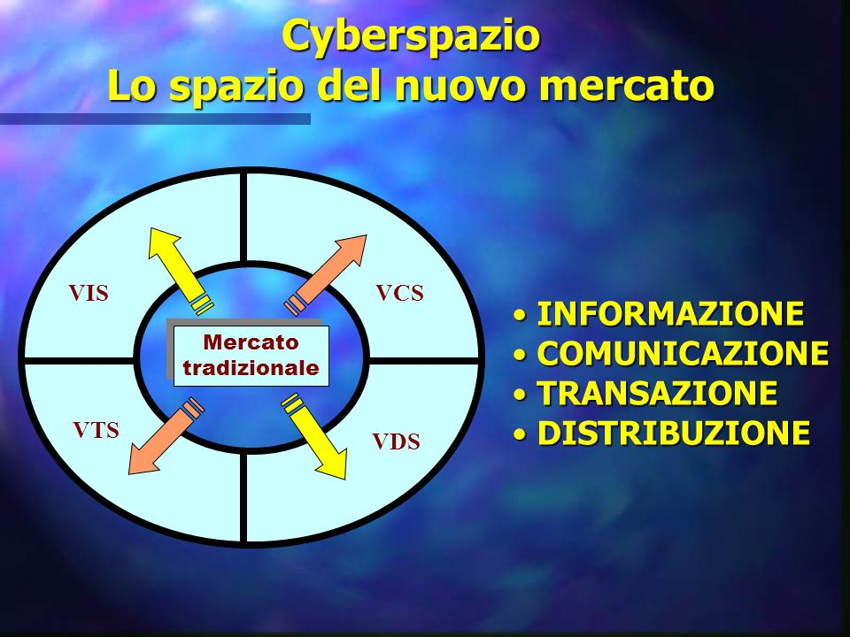 Cyberspazio Lo spazio del nuovo mercato