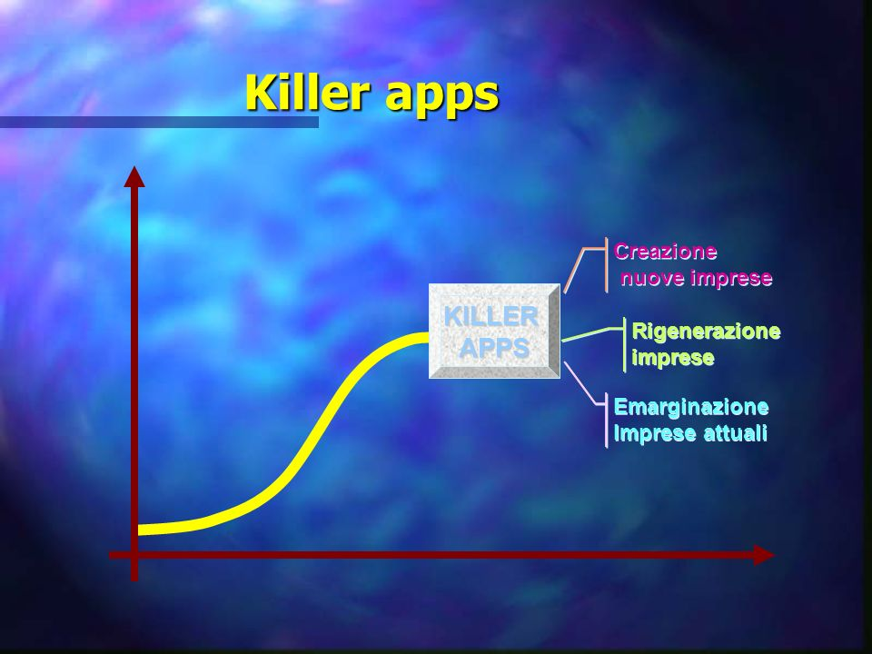 Killer apps KILLER APPS Creazione nuove imprese Rigenerazione imprese