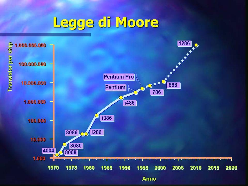 Legge di Moore Transistor per chip Anno 1286 Pentium Pro 886 Pentium