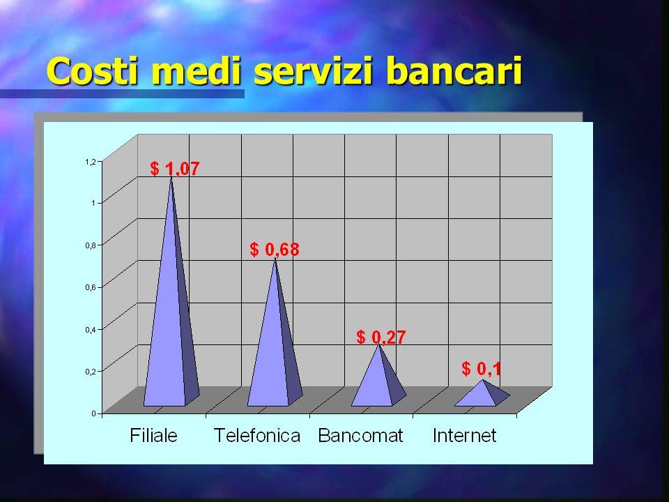 Costi medi servizi bancari