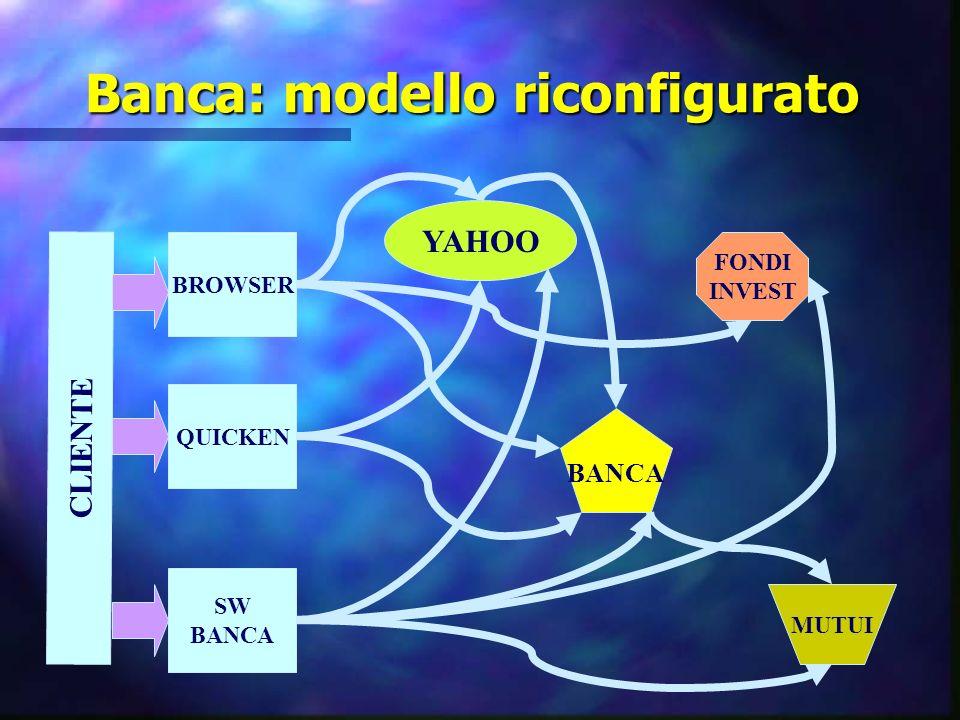 Banca: modello riconfigurato