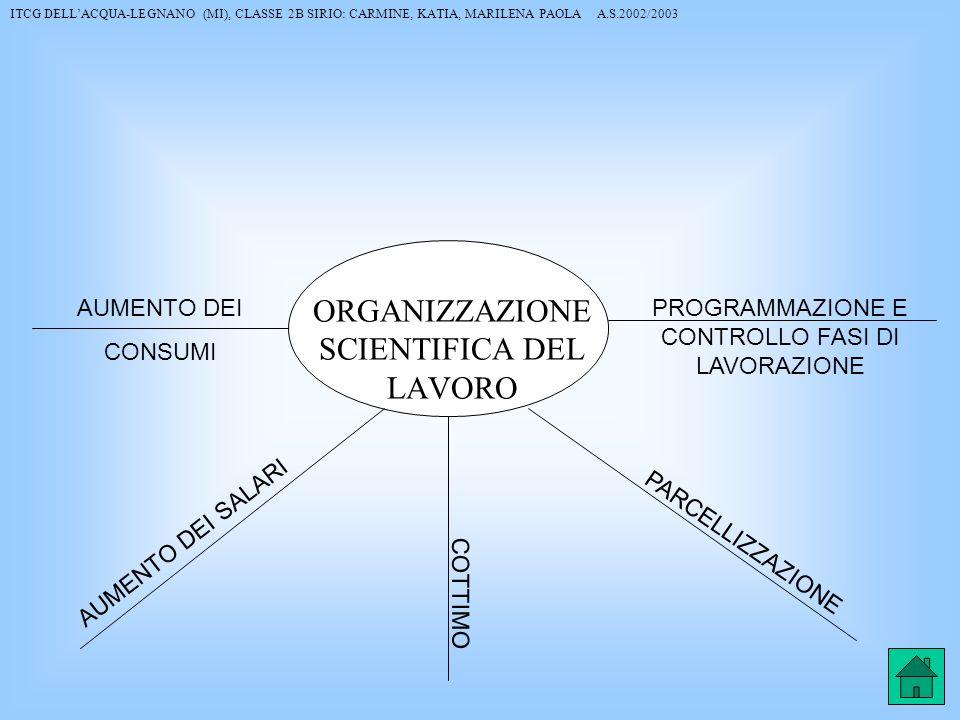 ORGANIZZAZIONE SCIENTIFICA DEL LAVORO