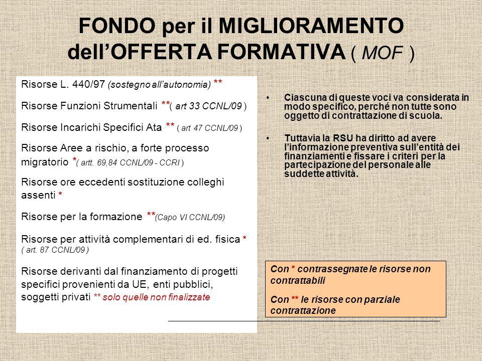FONDO per il MIGLIORAMENTO dell'OFFERTA FORMATIVA ( MOF )