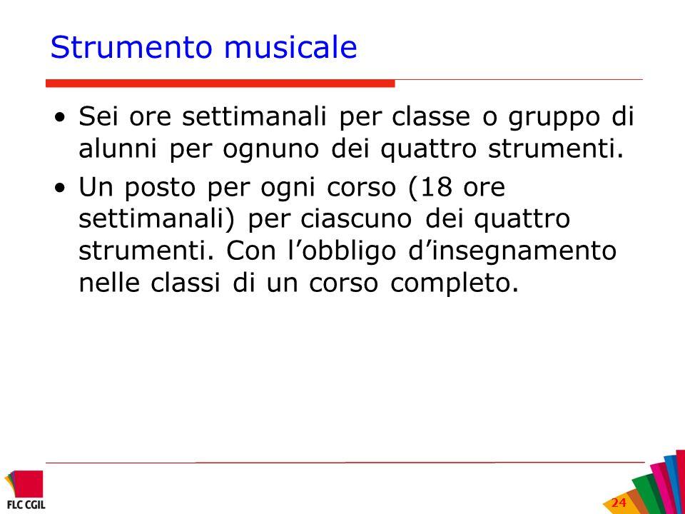 Strumento musicale Sei ore settimanali per classe o gruppo di alunni per ognuno dei quattro strumenti.