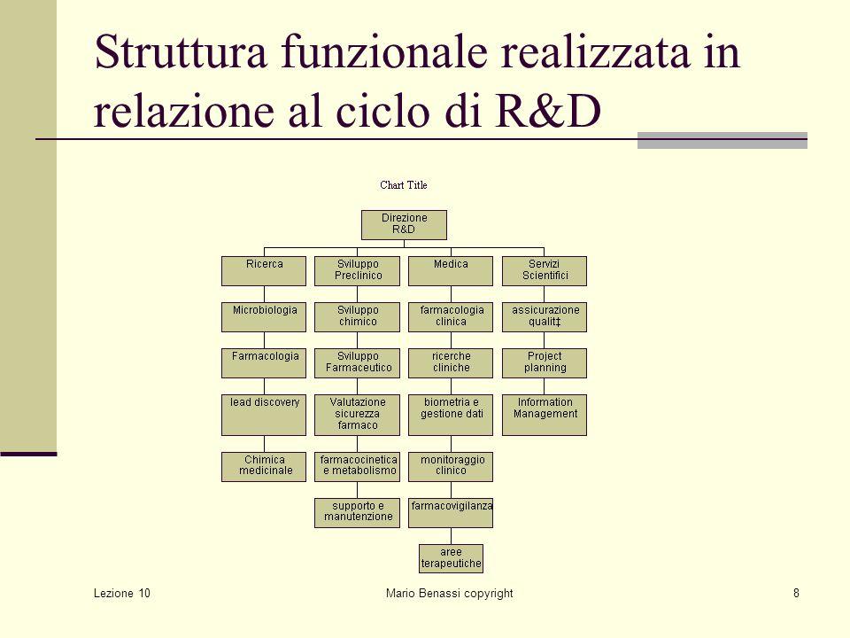 Struttura funzionale realizzata in relazione al ciclo di R&D
