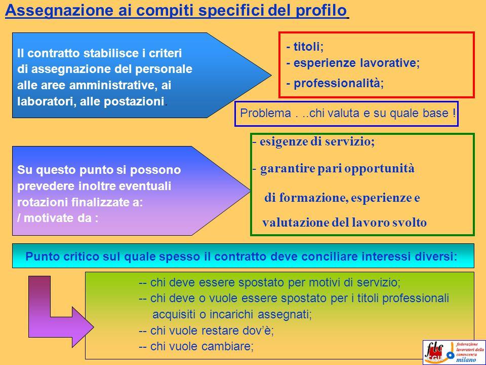 Assegnazione ai compiti specifici del profilo