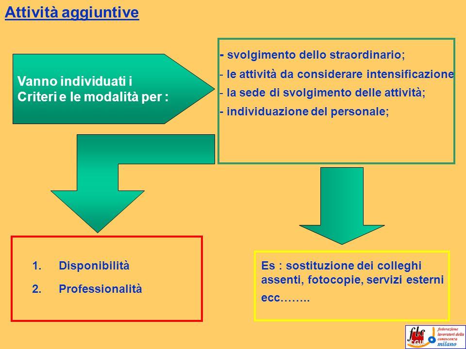 Attività aggiuntive - svolgimento dello straordinario;