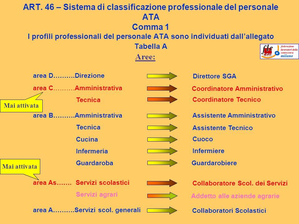 ART. 46 – Sistema di classificazione professionale del personale ATA Comma 1 I profili professionali del personale ATA sono individuati dall'allegato Tabella A