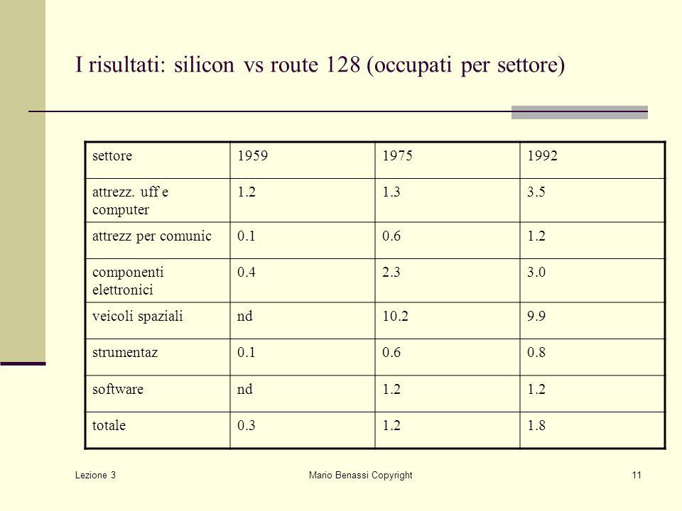 I risultati: silicon vs route 128 (occupati per settore)