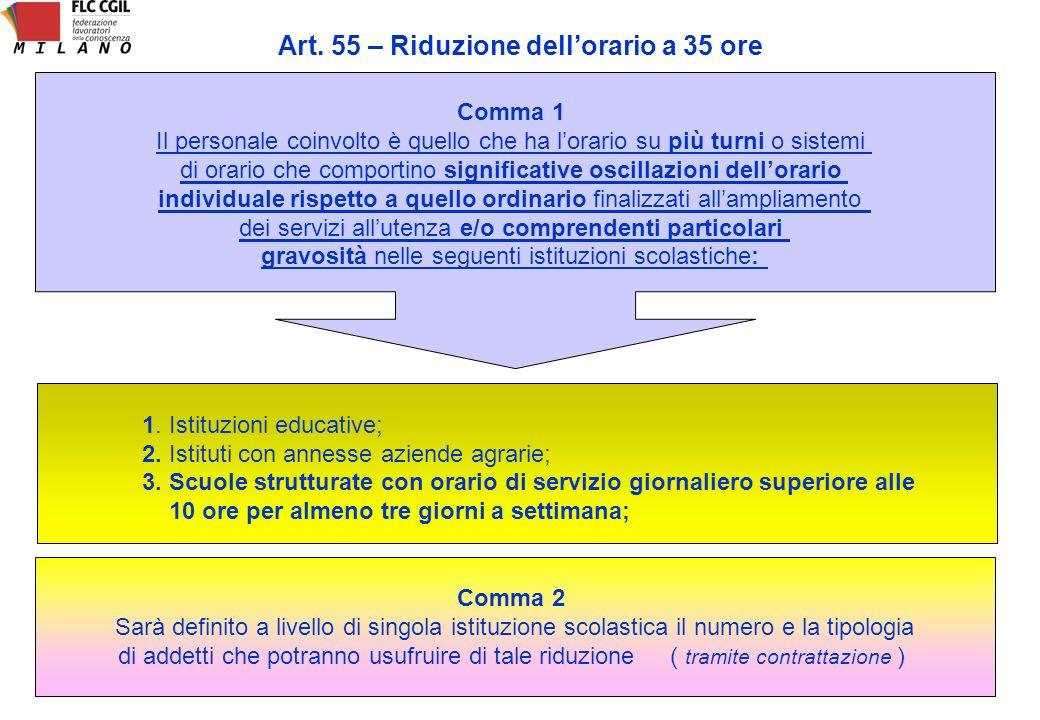 Art. 55 – Riduzione dell'orario a 35 ore