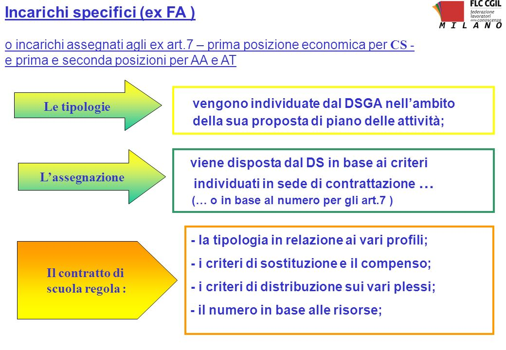 Incarichi specifici (ex FA )