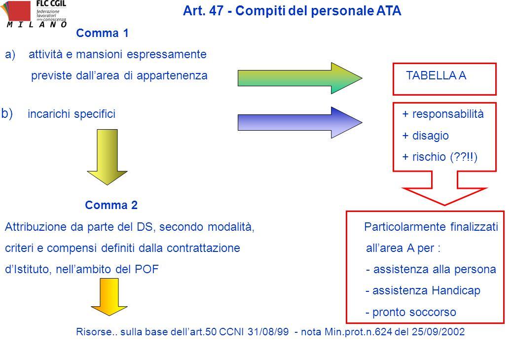 Art. 47 - Compiti del personale ATA