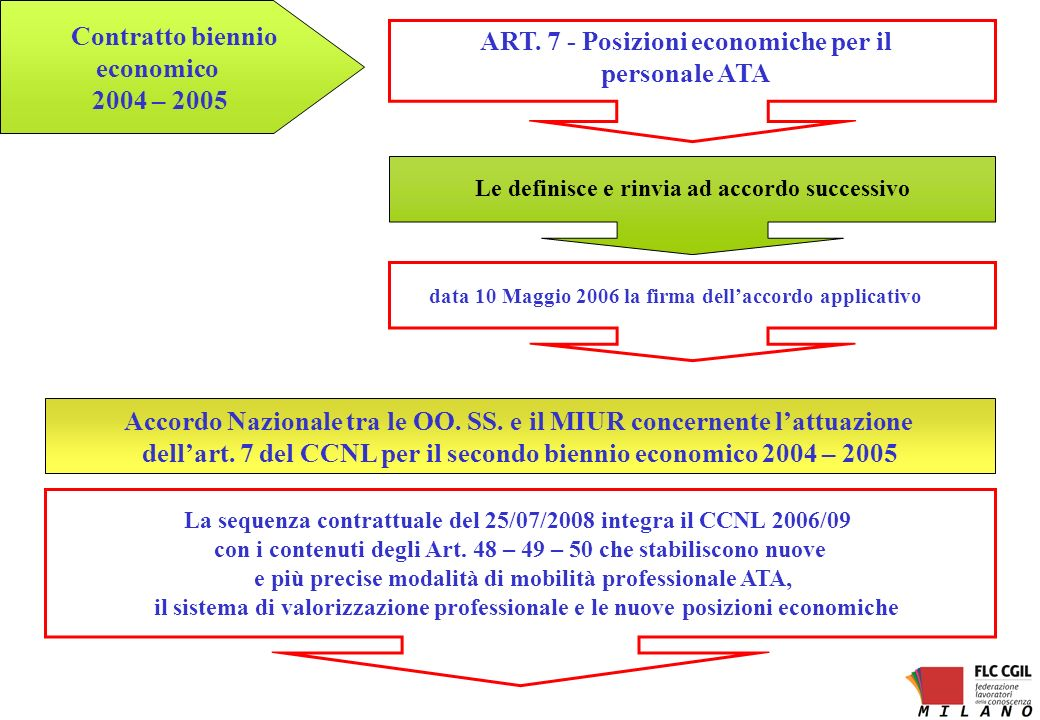 ART. 7 - Posizioni economiche per il personale ATA